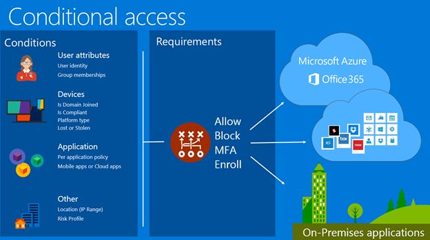 Microsoft Azure en Intune